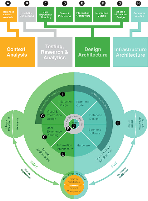 model-for-dx-architecture
