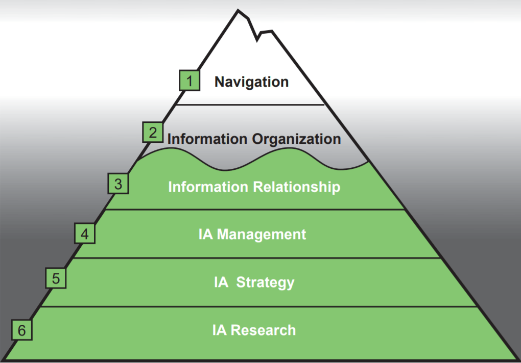 How to Frame the Practice of Information Architecture