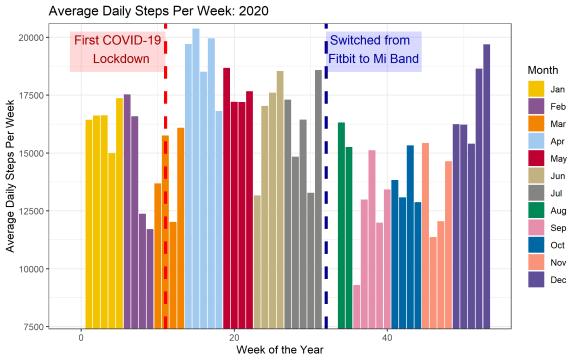 average daily steps per week