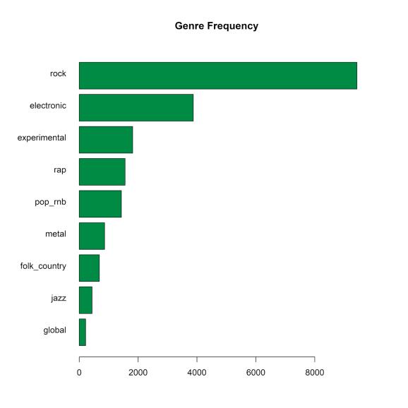 genre frequencies