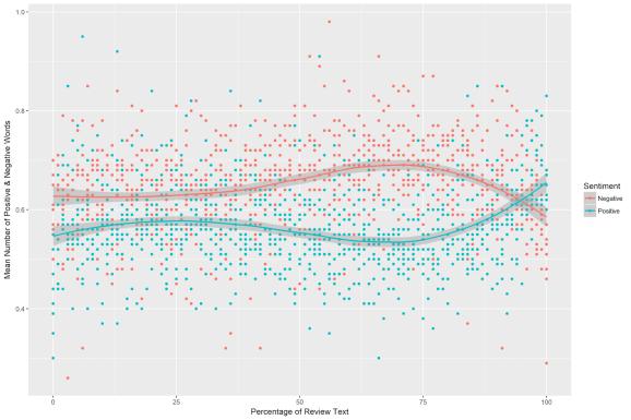 sentiment comparison cloud