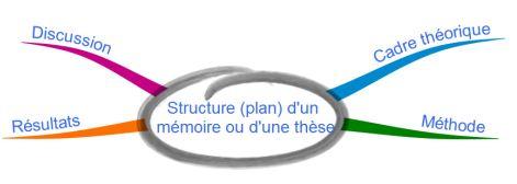 structure plan d'un mémoire de recherche ou d'une thèse