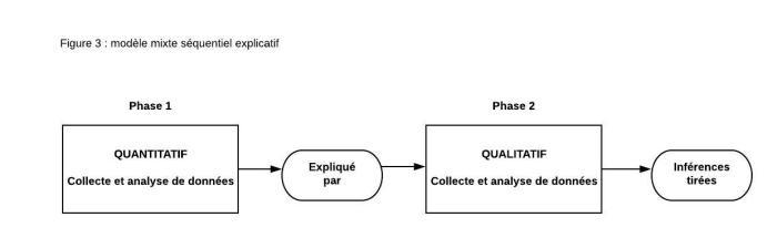 modèle mixte séquentiel explicatif