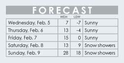 ForecastGraphic