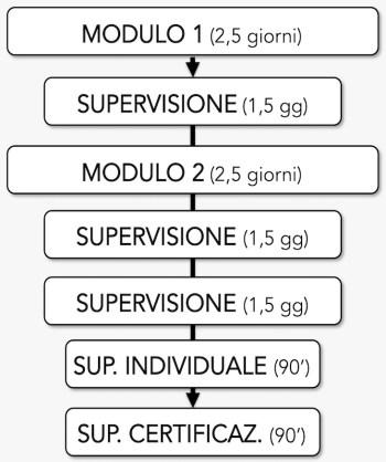 formazione metodo tre italia