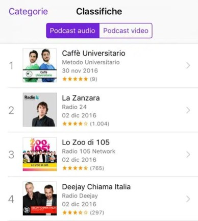 classifica podcast Metodo Universitario