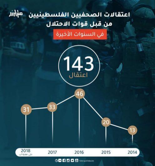 الاعتقالات-لاصحفين-في-السنوات-الاخيرة