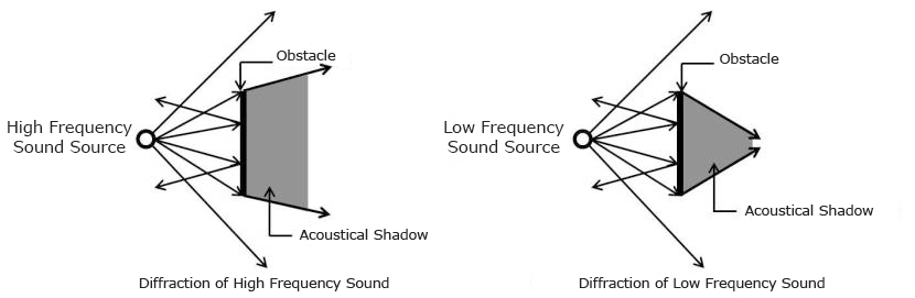 May 2019 Newsletter: Low End Theory  -
