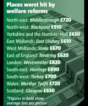 £19billion welfare cut 'hits north worst'