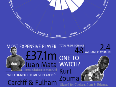 January transfer window 2014 by numbers