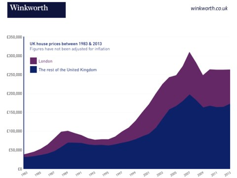 30 years of London and UK-wide house prices examined