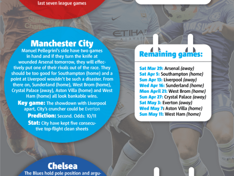 Premier League title race: Metro Sport's guide to the battle between Chelsea, Liverpool and Manchester City