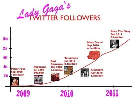 Lady Gaga's Twitter follower count: that's a lot of little monsters