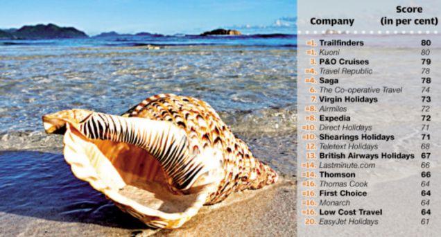 Top travel companies Trailfinders