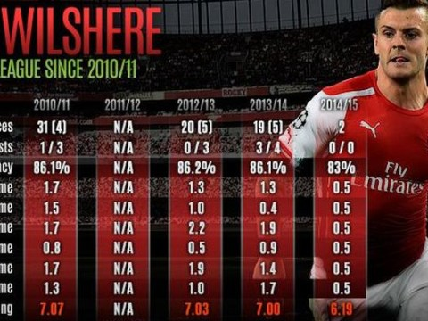 Do these stats prove Arsenal's Jack Wilshere has actually regressed in last four years?