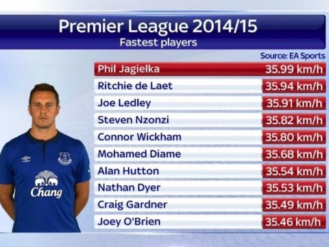 The fastest Premier League player this season… is amazingly Everton's Phil Jagielka