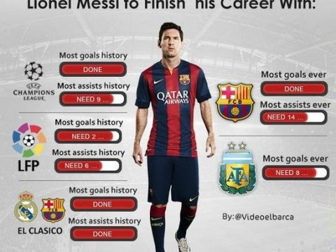 Statistics show that Barcelona's Lionel Messi has nearly completed football