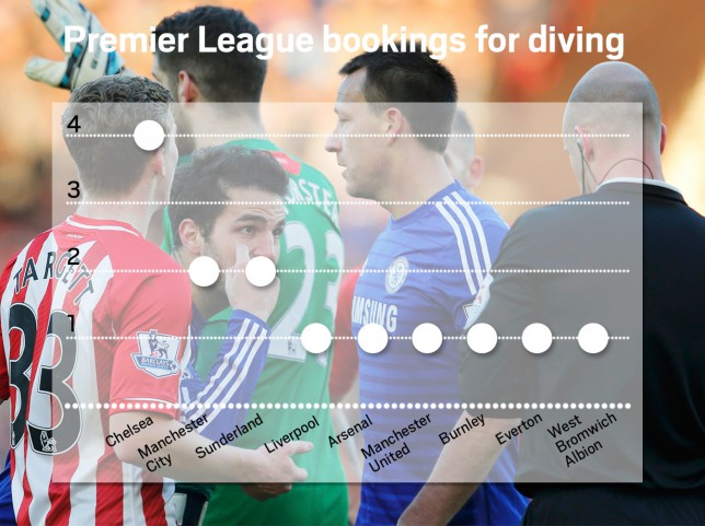 Chelsea-diving-graphic