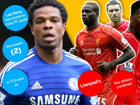 Loic Remy has already scored as many Premier League goals this term as Liverpool's four strikers combined