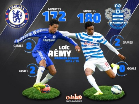 Wrong move? Loic Remy has played more Premier League minutes for QPR than Chelsea this season