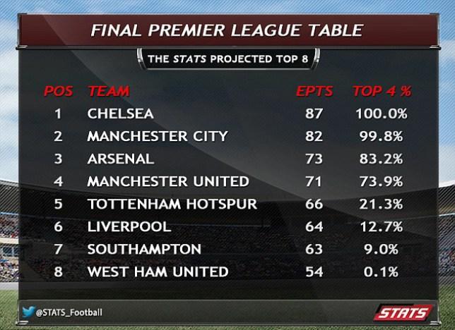 Premier league 2015 prediction