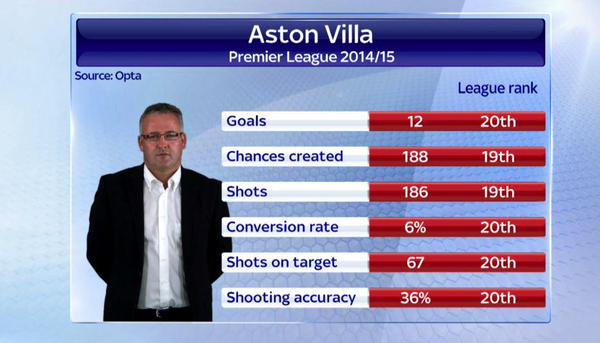 These stats show exactly why Aston Villa have sacked Paul Lambert