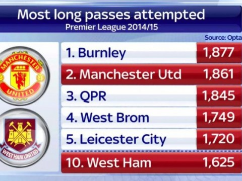 Stats show West Ham's Sam Allardyce was right with 'long ball' Manchester United jibe