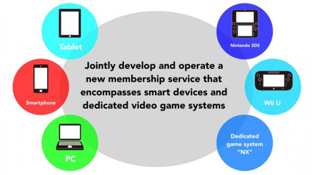 Nintendo haven't given up on consoles after all