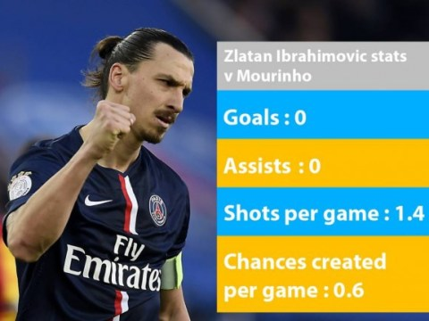 Stats show Chelsea don't need to worry about Zlatan Ibrahimovic against Paris Saint-Germain