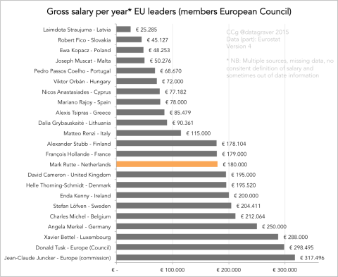 Which leader earns the most in Europe?
