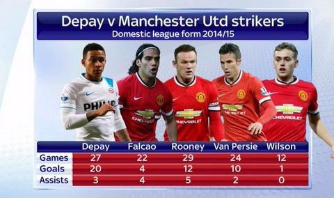 Stats show Manchester United must complete Memphis Depay transfer to be title contenders