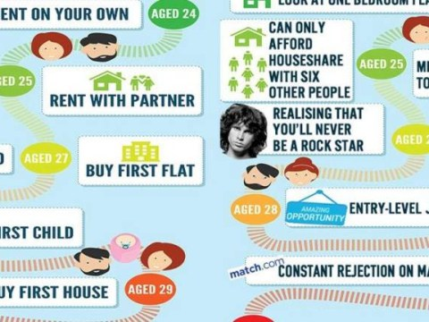 Look at this Twitter user's hilarious, realistic reworking of life milestones infographic