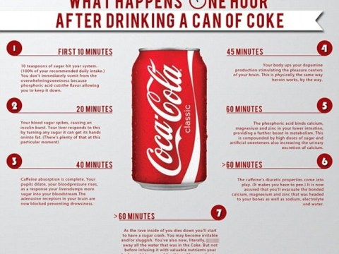 This is what happens to your body when you drink Coke