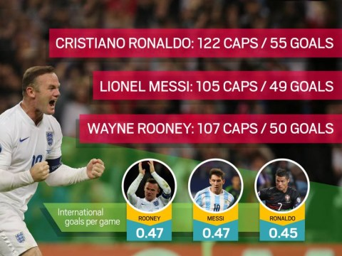 Stats show Manchester United's Wayne Rooney is just as good as Cristiano Ronaldo and Lionel Messi