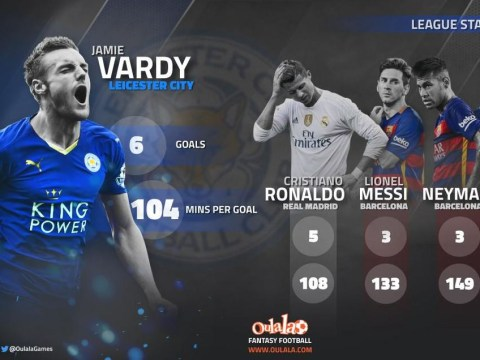 Leicester's Jamie Vardy is outperforming Cristiano Ronaldo, Lionel Messi, Neymar and Luis Suarez this season