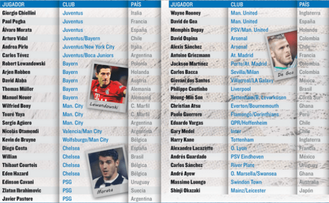 The Ballon d'or list according to Mundo Deportivo (Picture:Mundo Deportivo)