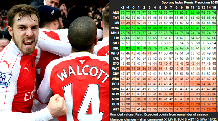 The majority of stat experts predict Arsenal will win Premier League
