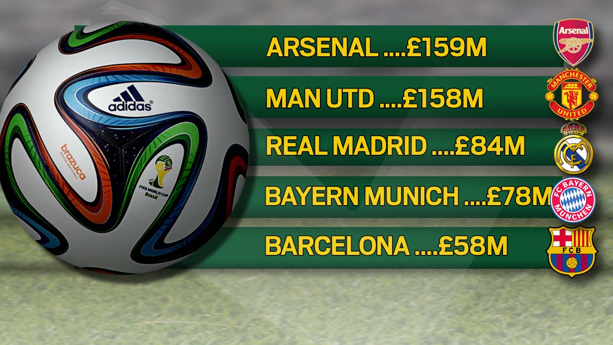 Arsenal have biggest cash reserves in world football