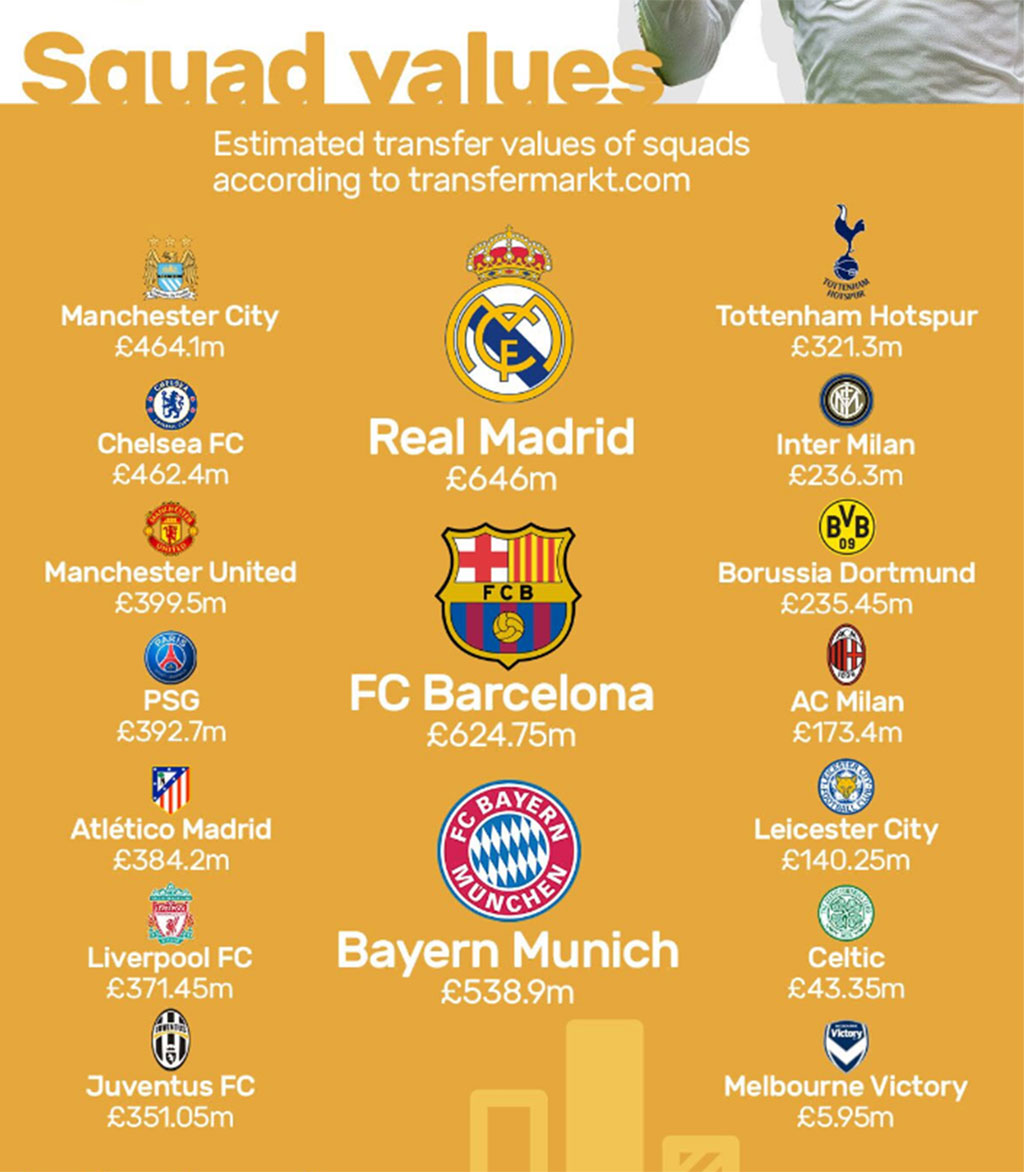 Revealed: The squad values of the 17 teams competing in the International Champions Cup
