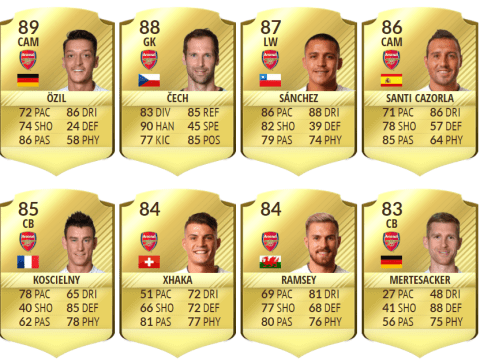Mathieu Debuchy better than Hector Bellerin as Arsenal ratings are revealed on FIFA 17
