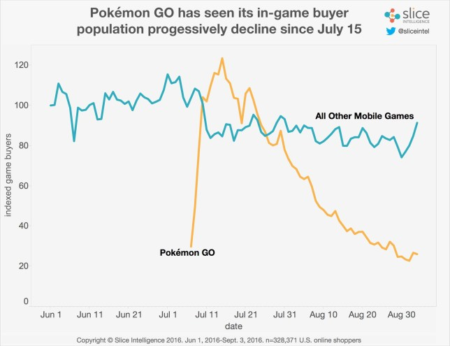 It's a long way down, but Pokémon GO isn't done yet