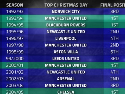 Chelsea being top of the Premier League at Christmas is no guarantee they will win the title