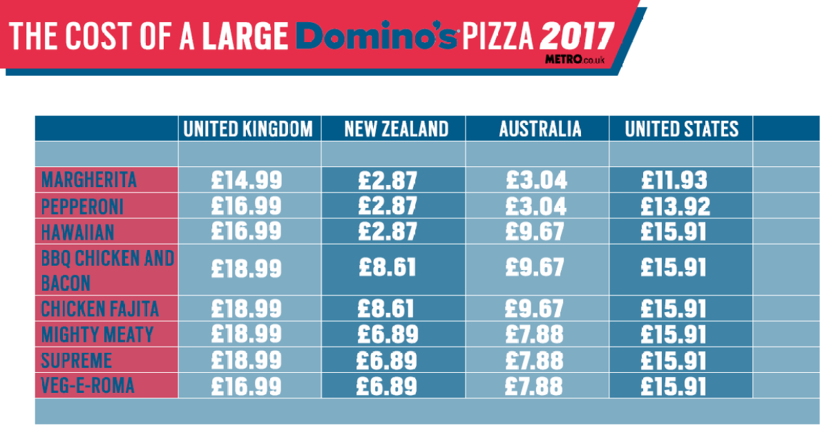 dominos delivery drivers pay uk