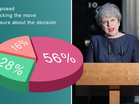 Only half of voters support Theresa May's call for an election