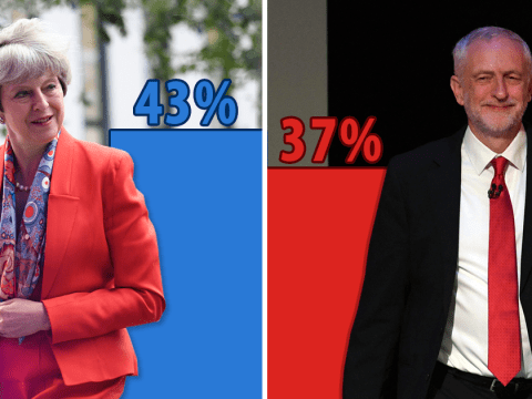 Latest polls show Labour narrowing the gap to just six points behind Tories