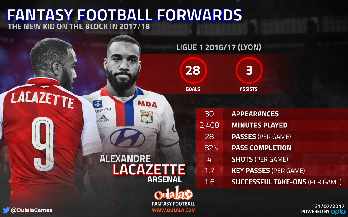 Fantasy Football tips: Why Alexandre Lacazette is a top option, but Javier Hernandez should be avoided