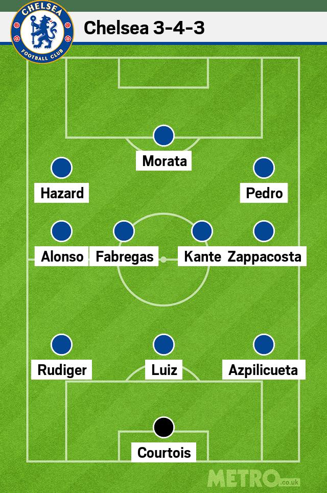 Man united lineup against chelsea