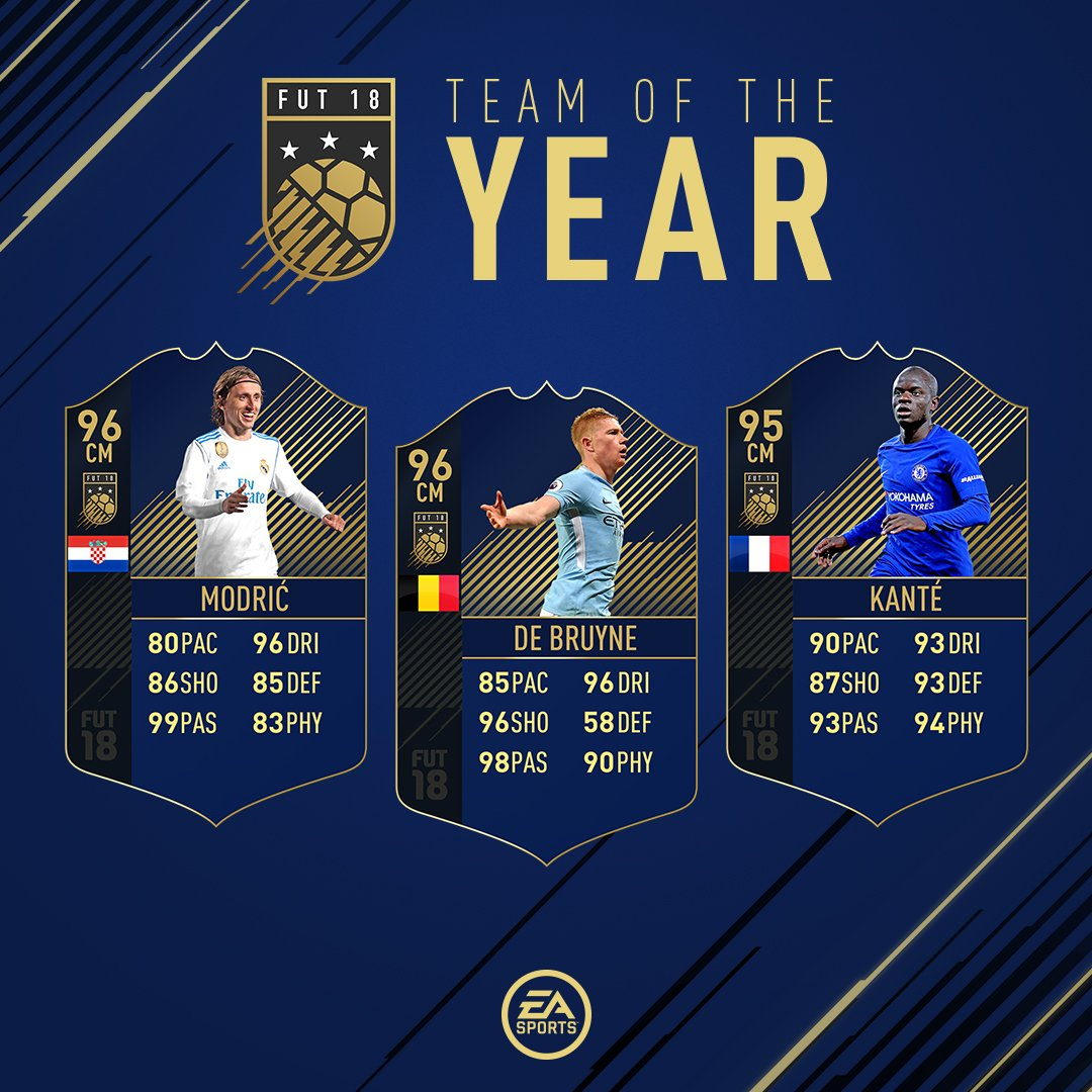 FIFA 18 Team of the Year midfielders announced – De Bruyne, Kante and Modric make the team