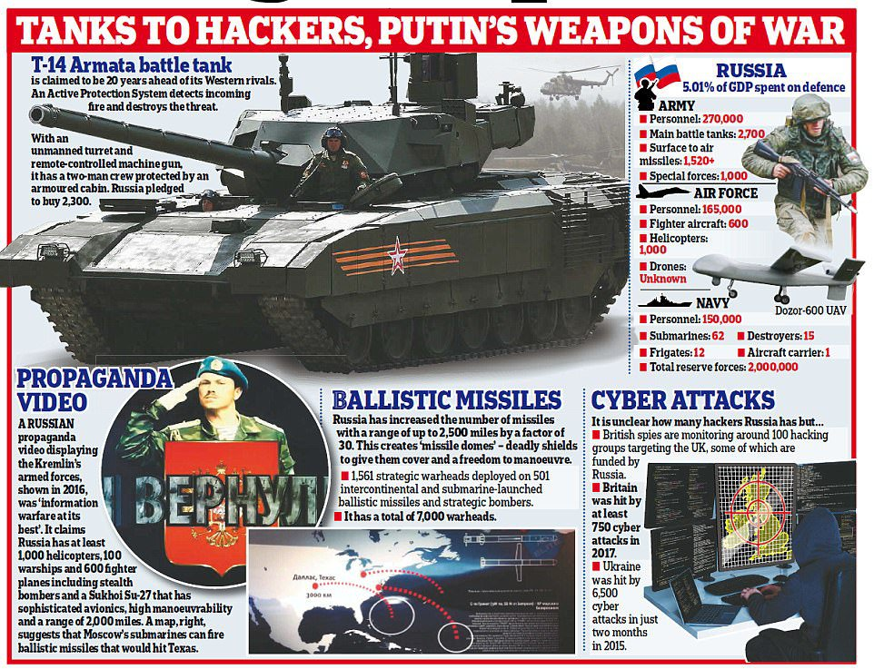 Russia 'would beat UK in a war', warns head of British Army