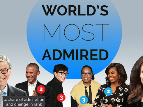 Survey reveals the most admired men and women in the world